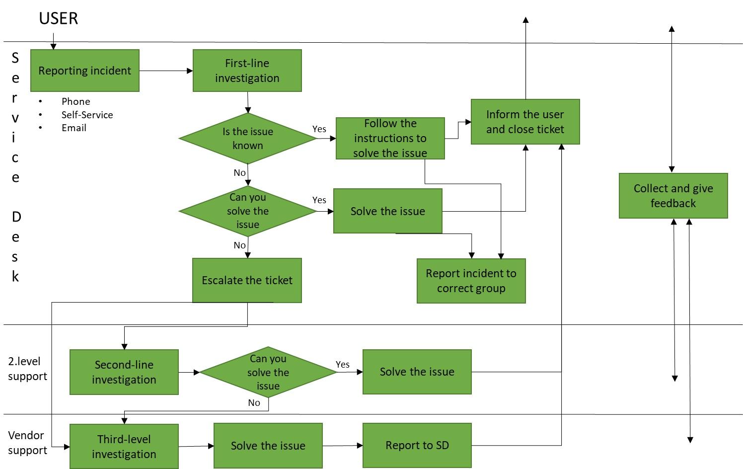 Service Desk Is Evolving Process Flow Diagram Levels Chart Of Incident Ticket Handling In Mira Jrvenp