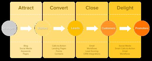 How to raise brand awareness using Inbound Marketing  